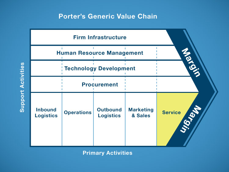 BPO Blog - Porter's Value Chain