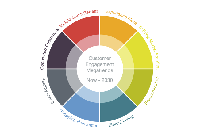 Customer Engagement Megatrends from Now Until 2030