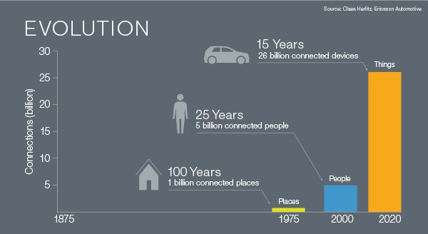 The evolution of connected places people and devices over the last century