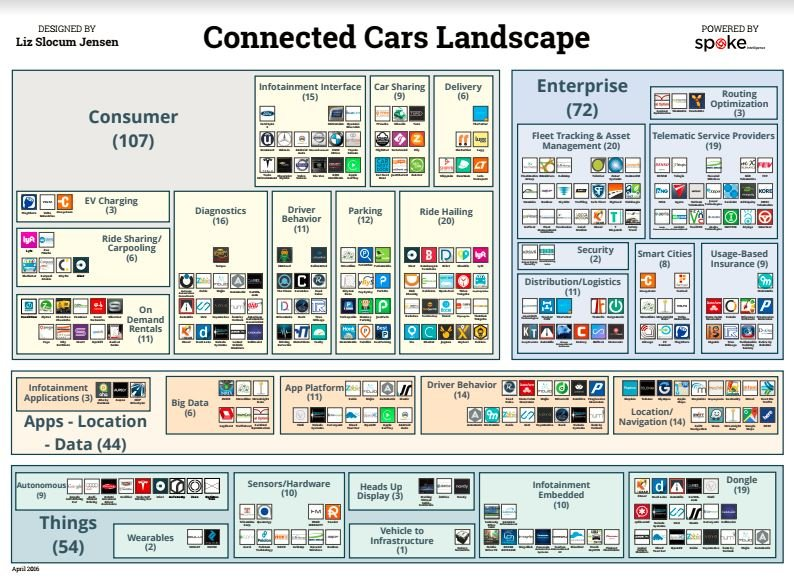 Connected Cars Landscape PDF