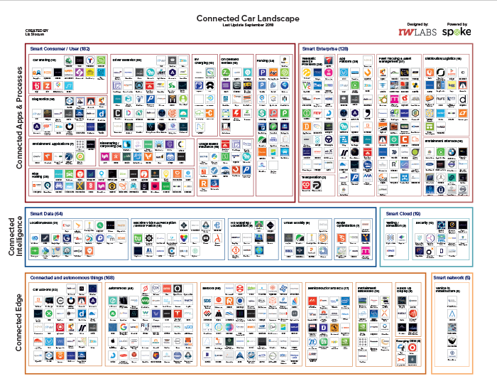 October 2018 Connected Car Landscape